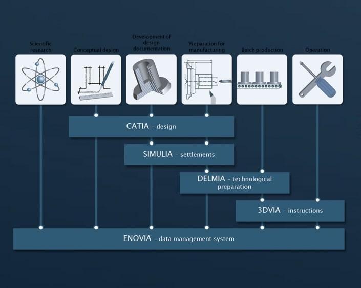 Dassault Systèmes CATIA/ENOVIA